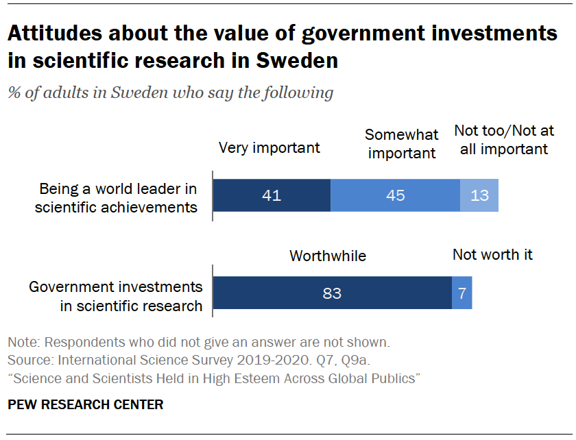Chart shows attitudes about the value of government investments in scientific research in Sweden