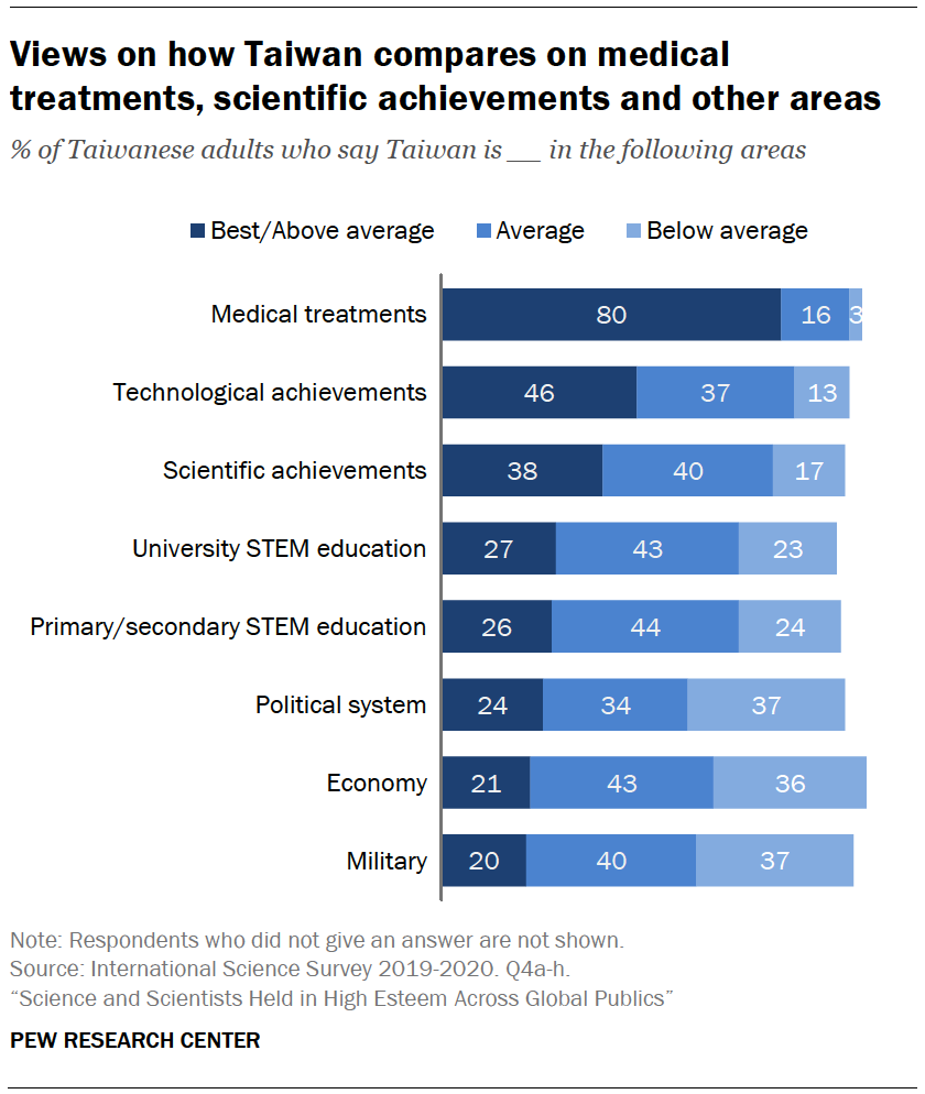 Chart shows views on how Taiwan compares on medical treatments, scientific achievements and other areas