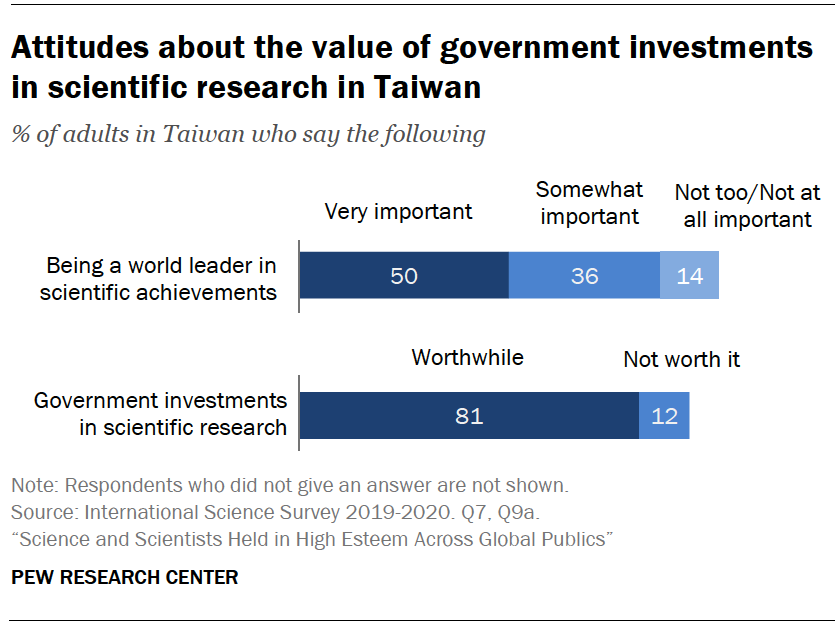 Chart shows attitudes about the value of government investments in scientific research in Taiwan