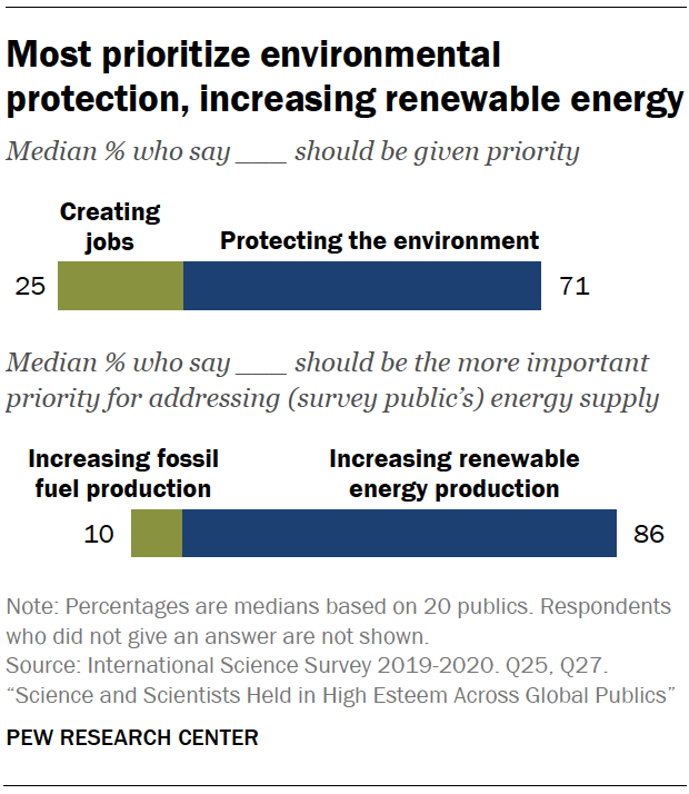 Chart shows most prioritize environmental protection, increasing renewable energy