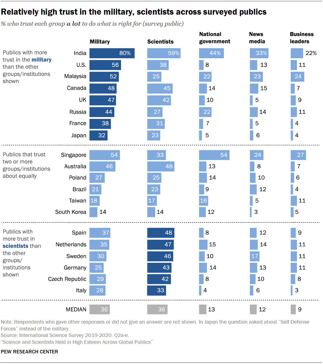 Chart shows relatively high trust in the military, scientists across surveyed publics