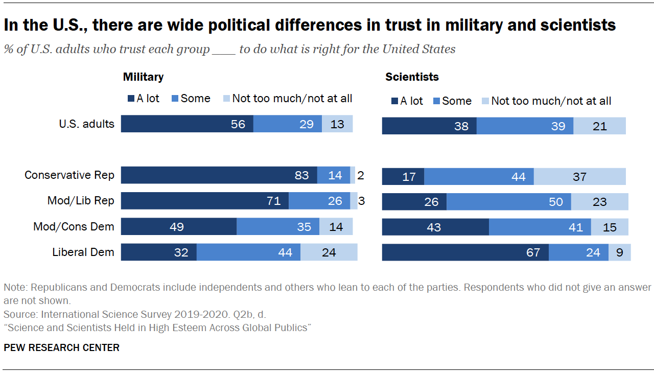 Chart shows in the U.S., there are wide political differences in trust in military and scientists