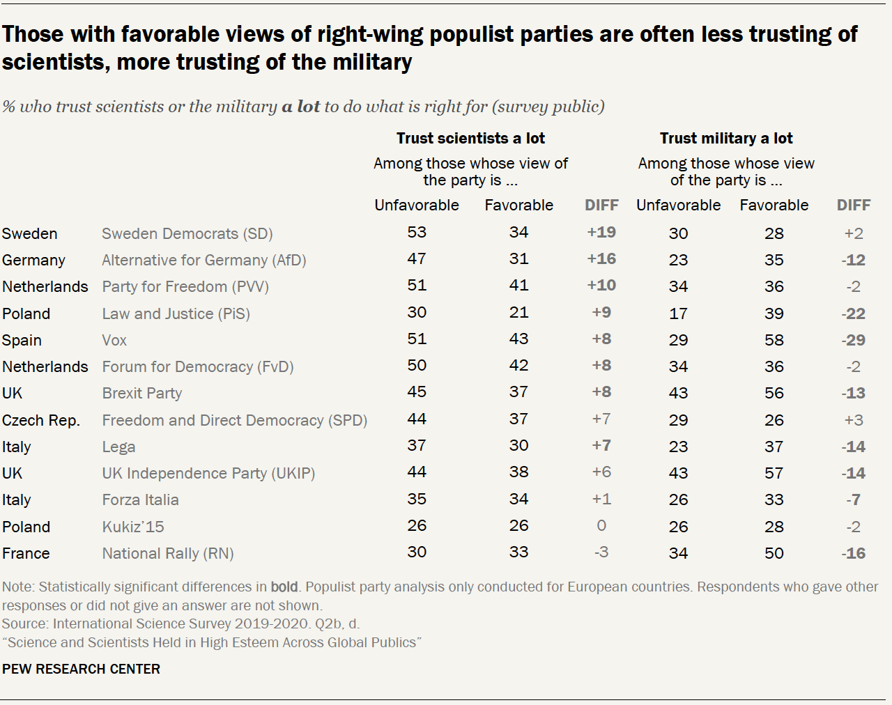Chart shows those with favorable views of right-wing populist parties are often less trusting of scientists, more trusting of the military