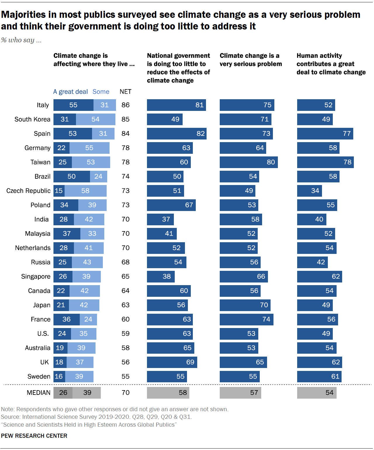 Chart shows majorities in most publics surveyed see climate change as a very serious problem and think their government is doing too little to address it