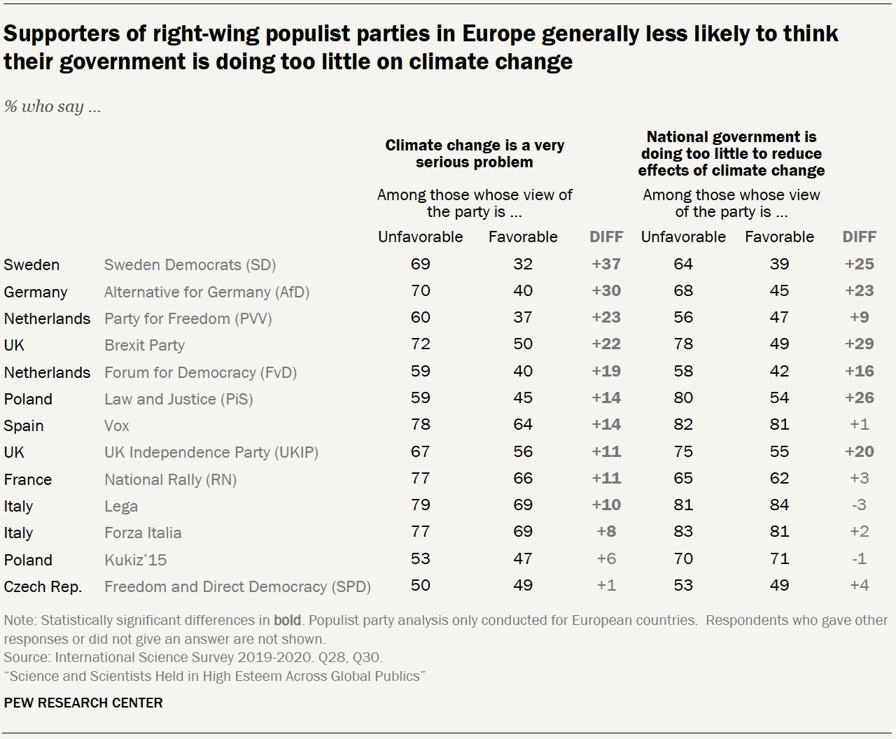 Chart shows supporters of right-wing populist parties in Europe generally less likely to think their government is doing too little on climate change