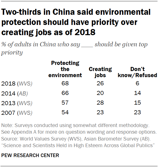 Chart shows two-thirds in China said environmental protection should have priority over creating jobs as of 2018
