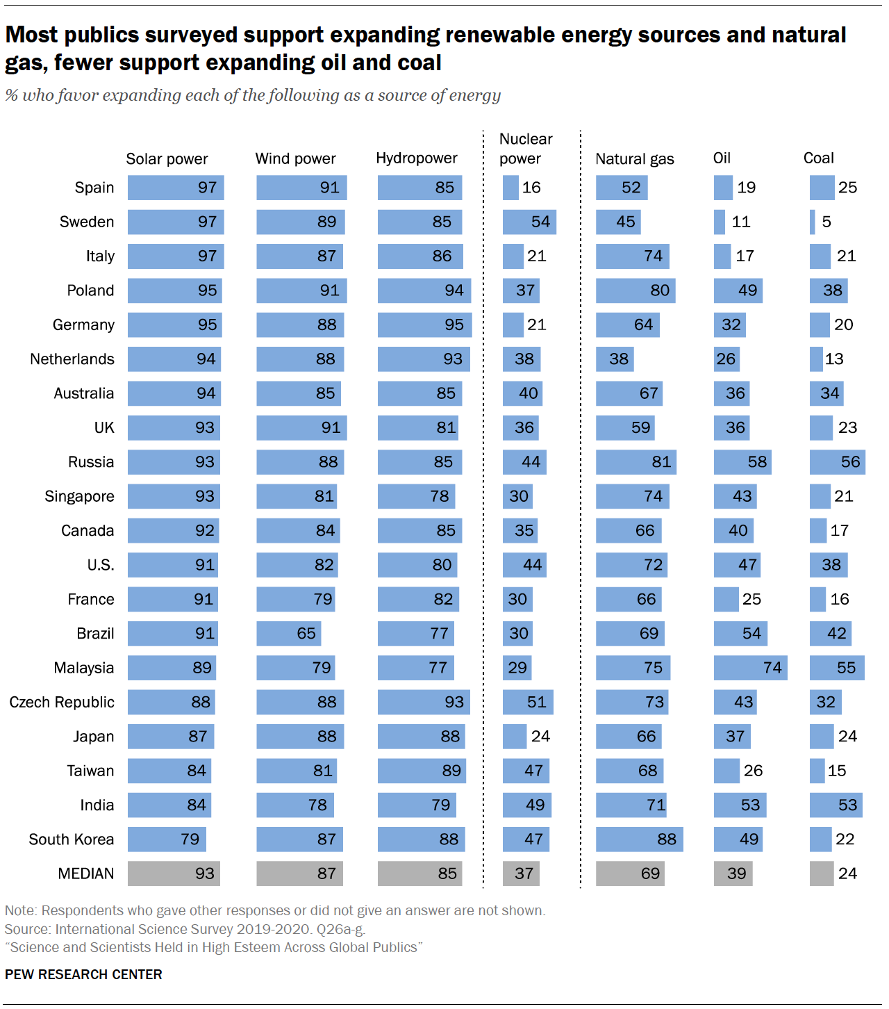 Chart shows most publics surveyed support expanding renewable energy sources and natural gas, fewer support expanding oil and coal