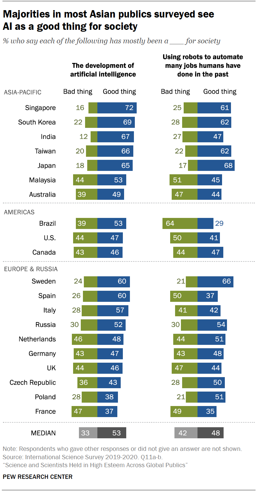 Chart shows majorities in most Asian publics surveyed see AI as a good thing for society