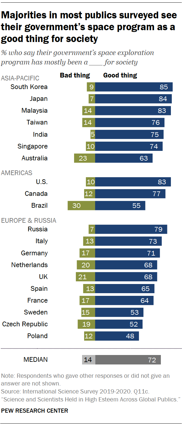 Chart shows majorities in most publics surveyed see their government's space program as a good thing for society