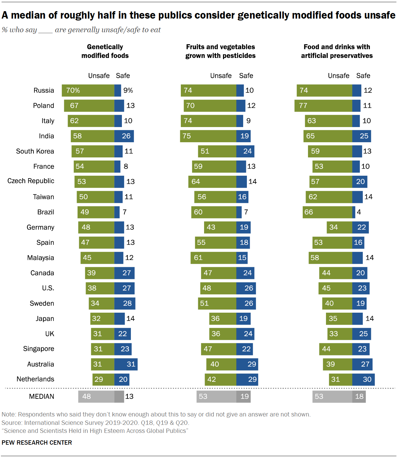 Chart shows a median of roughly half in these publics consider genetically modified foods unsafe