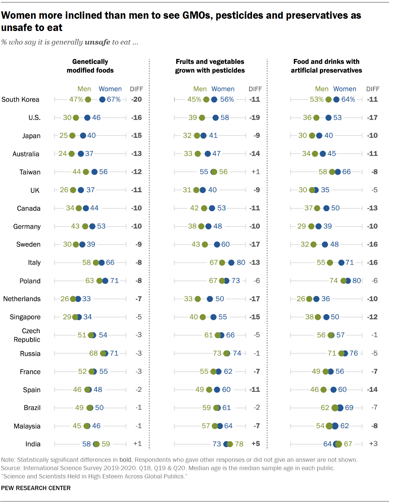 Chart shows women more inclined than men to see GMOs, pesticides and preservatives as unsafe to eat