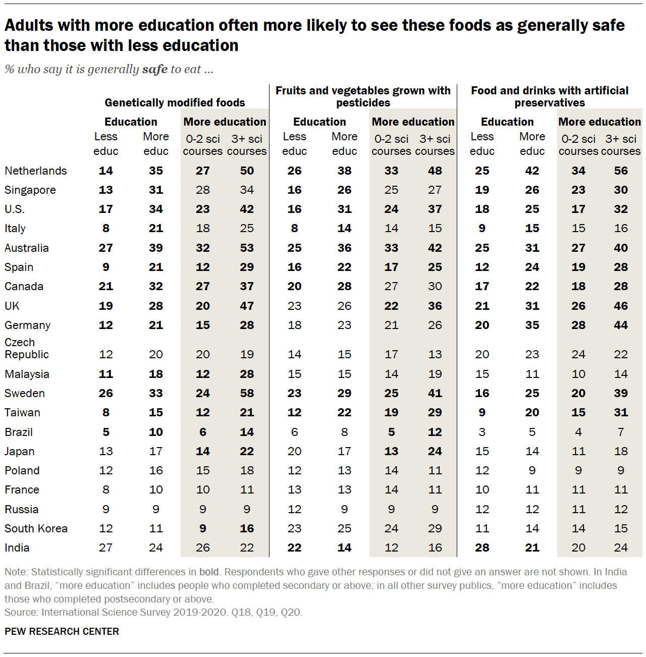 Chart shows adults with more education often more likely to see these foods as generally safe than those with less education