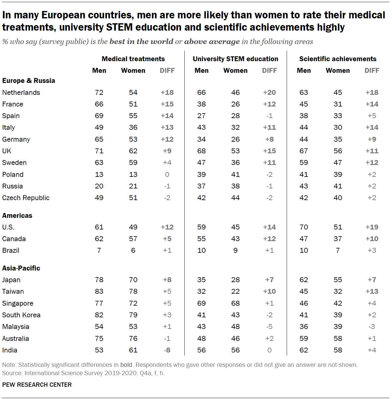Chart shows in many European countries, men are more likely than women to rate their medical treatments, university STEM education and scientific achievements highly