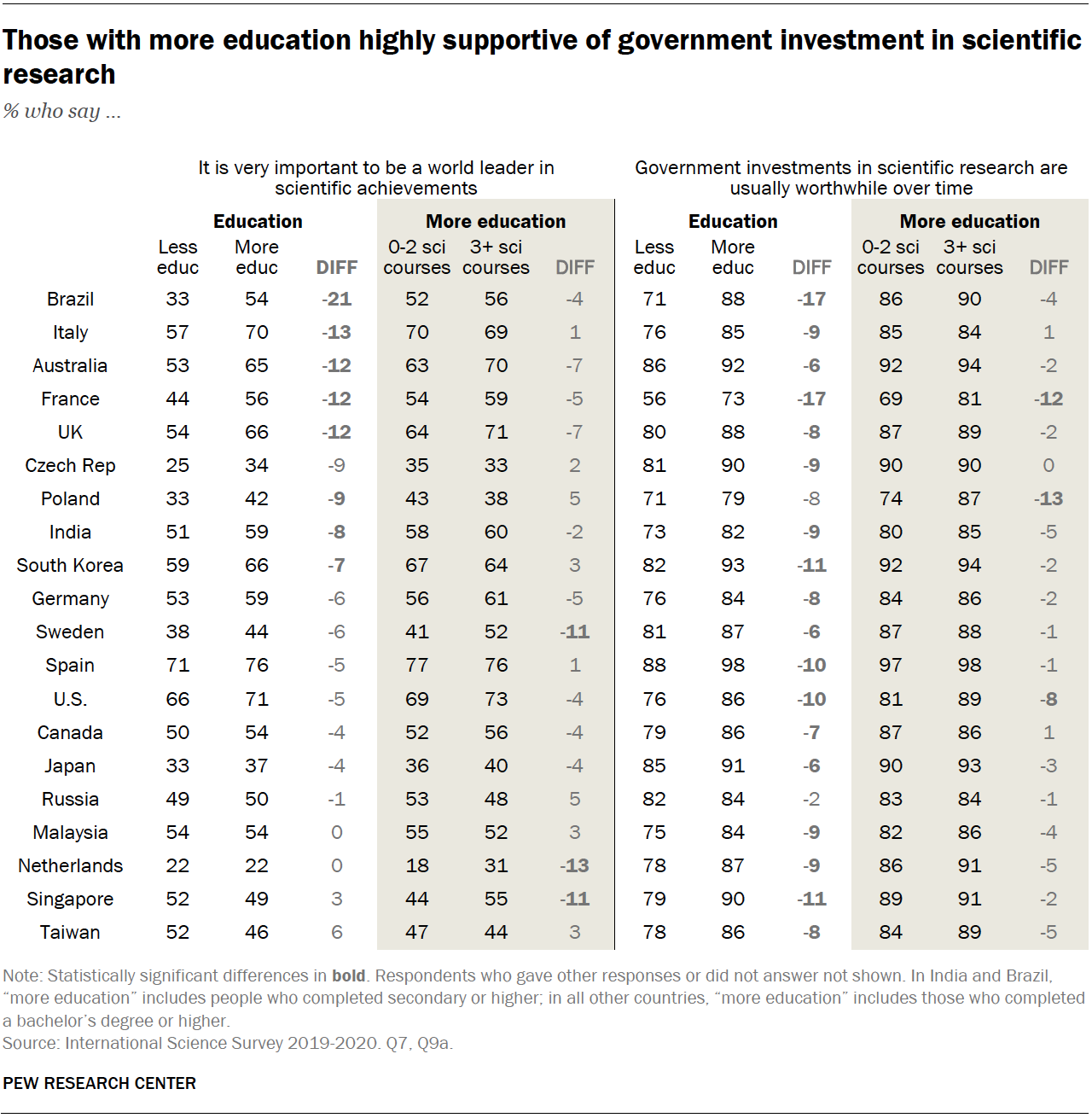 Chart shows those with more education highly supportive of government investment in scientific research