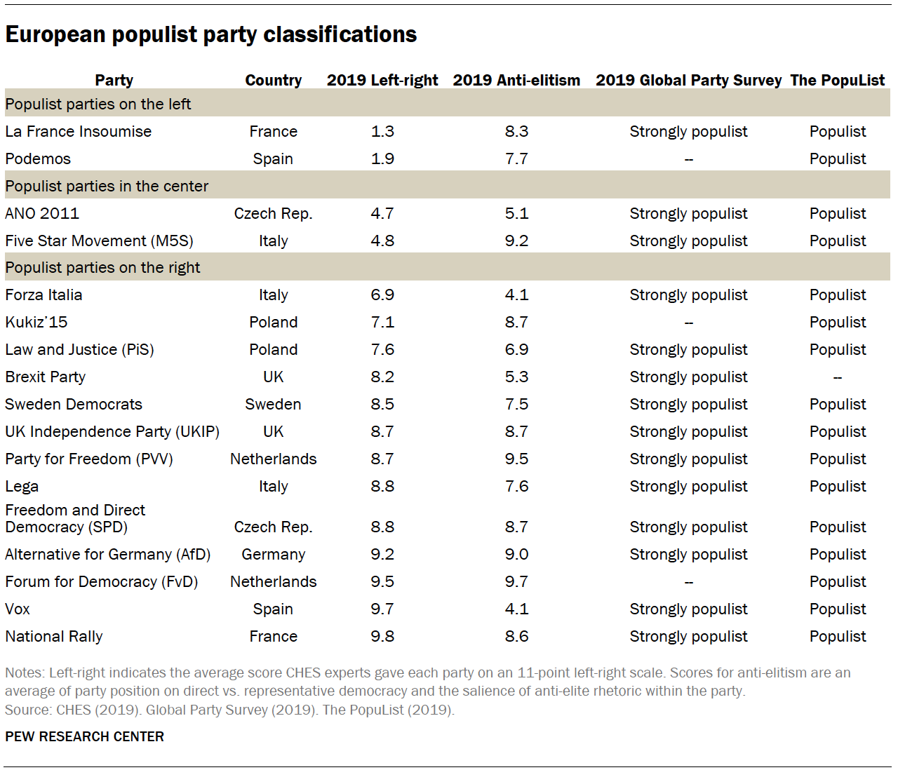 Chart shows European populist party classifications