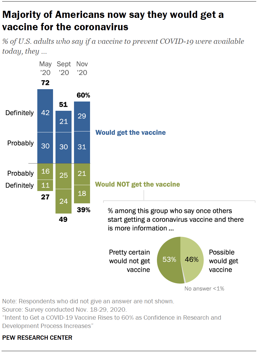 Chart shows majority of Americans now say they would get a vaccine for the coronavirus