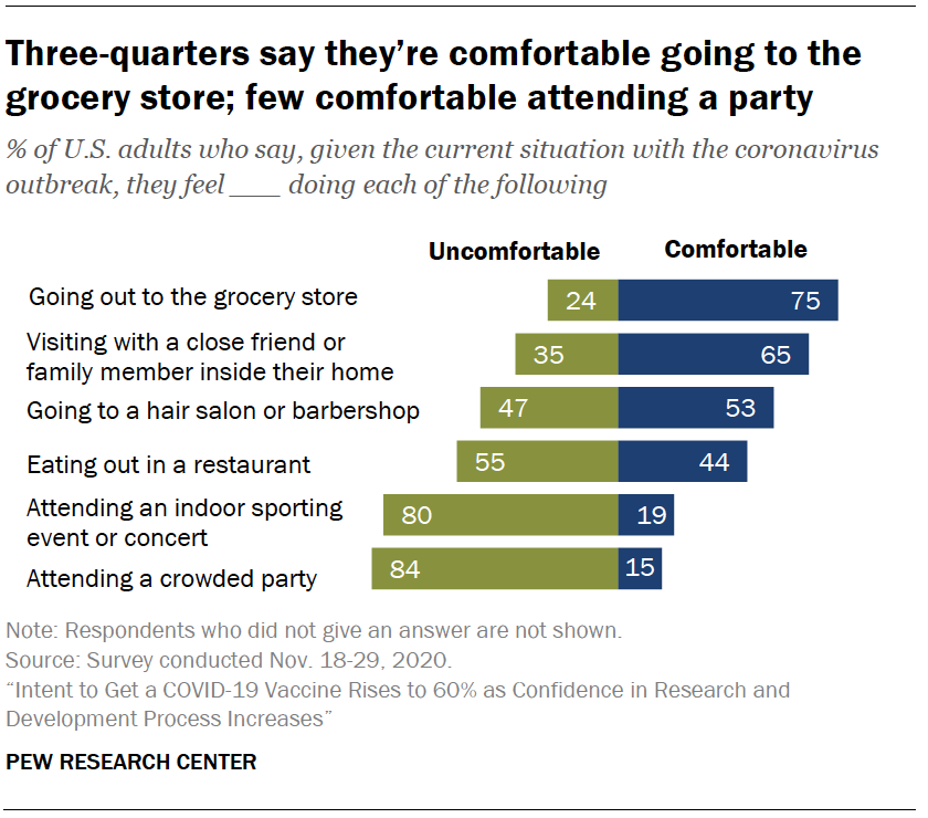 Chart shows three-quarters say they're comfortable going to the grocery store; few comfortable attending a party