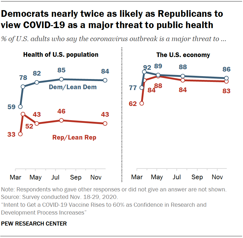 Chart shows Democrats nearly twice as likely as Republicans to view COVID-19 as a major threat to public health
