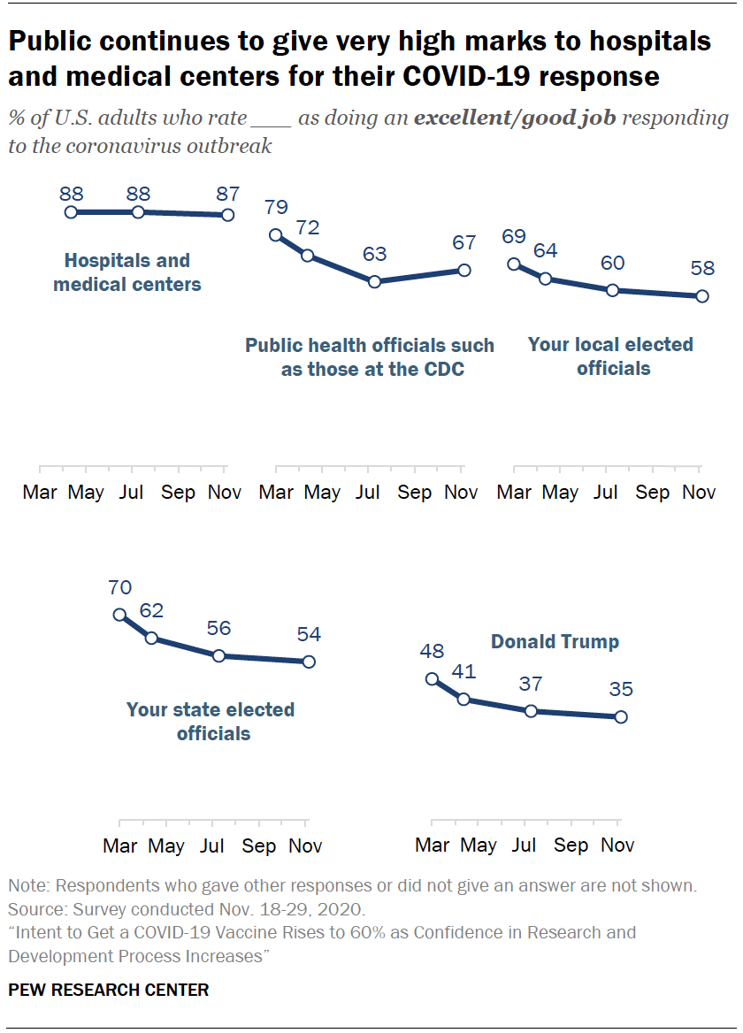 Chart shows public continues to give very high marks to hospitals and medical centers for their COVID-19 response