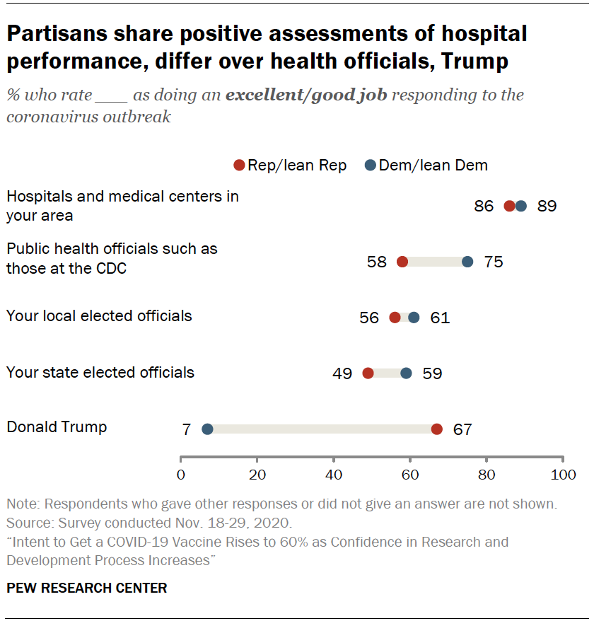 Chart shows partisans share positive assessments of hospital performance, differ over health officials, Trump