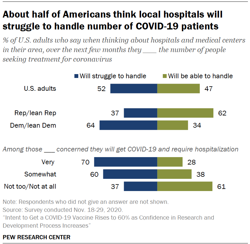 Chart shows about half of Americans think local hospitals will struggle to handle number of COVID-19 patients