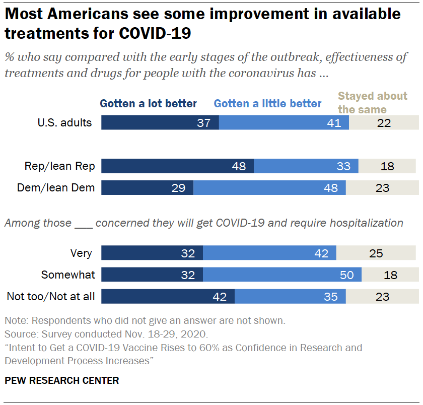 Chart shows most Americans see some improvement in available treatments for COVID-19