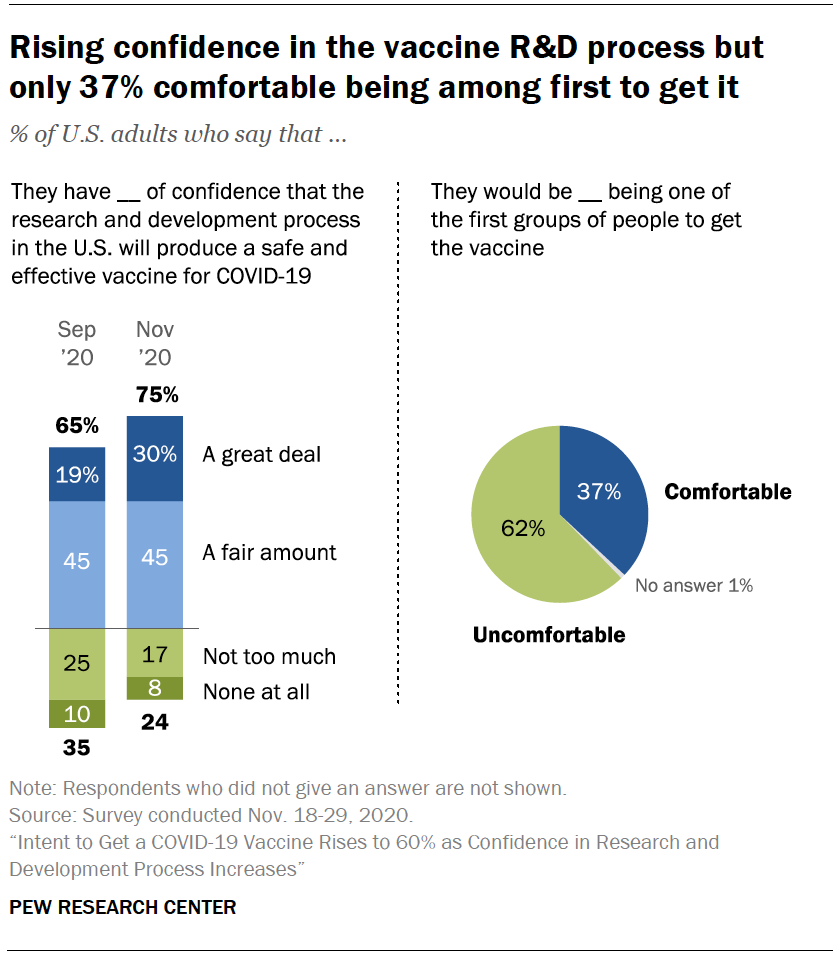 Chart shows rising confidence in the vaccine R&D process but only 37% comfortable being among first to get it