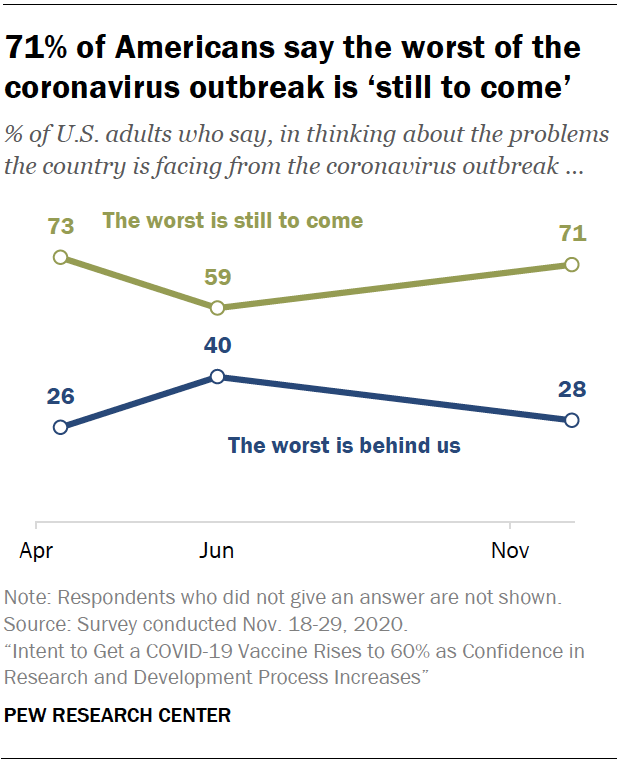 Chart shows 71% of Americans say the worst of the coronavirus outbreak is 'still to come'