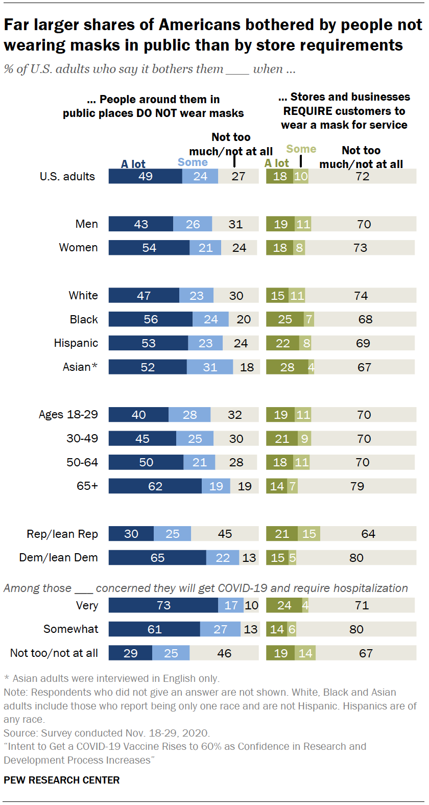 Chart shows far larger shares of Americans bothered by people not wearing masks in public than by store requirements