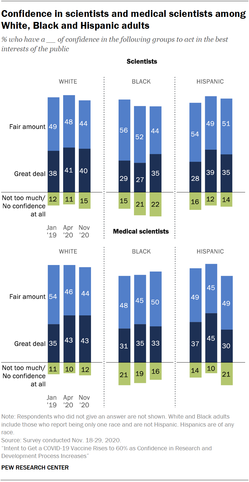 Chart shows confidence in scientists and medical scientists among White, Black and Hispanic adults