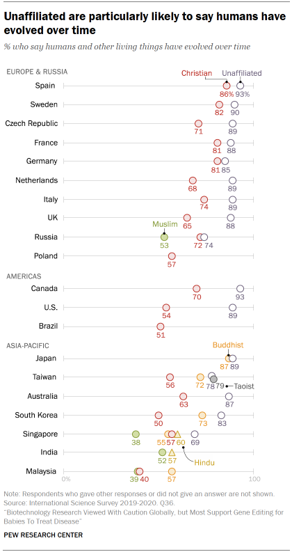 Chart shows unaffiliated are particularly likely to say humans have evolved over time
