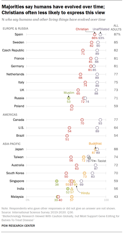 Chart shows majorities say humans have evolved over time; Christians often less likely to express this view