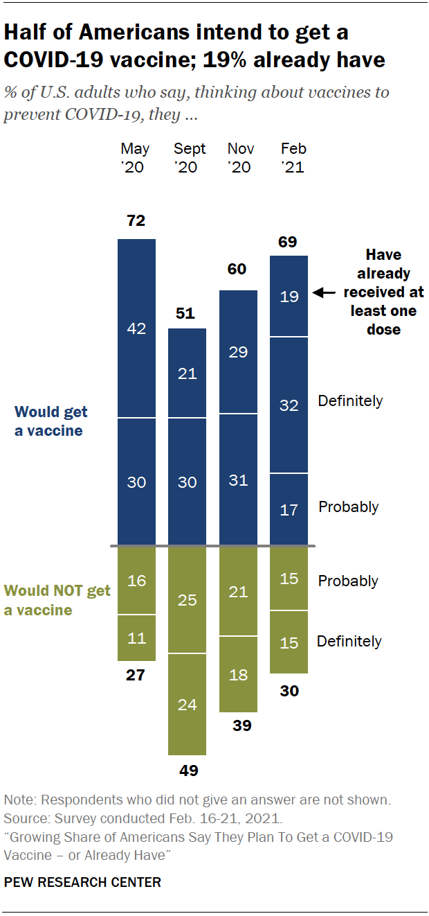 Half of Americans intend to get a COVID-19 vaccine; 19% already have