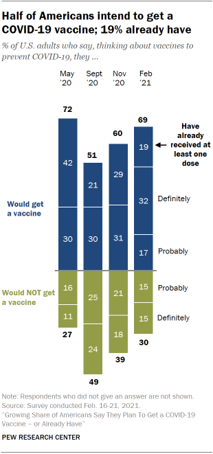 Chart shows half of Americans intend to get a COVID-19 vaccine; 19% already have