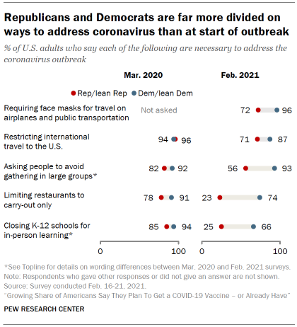 Chart shows Republicans and Democrats are far more divided on ways to address coronavirus than at start of outbreak
