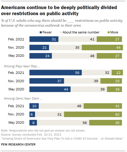 Chart shows Americans continue to be deeply politically divided over restrictions on public activity