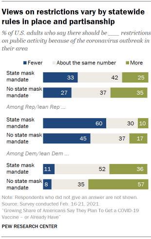 Chart shows views on restrictions vary by statewide rules in place and partisanship