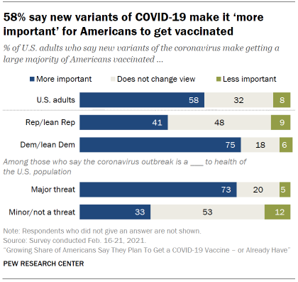 Chart shows 58% say new variants of COVID-19 make it 'more important' for Americans to get vaccinated
