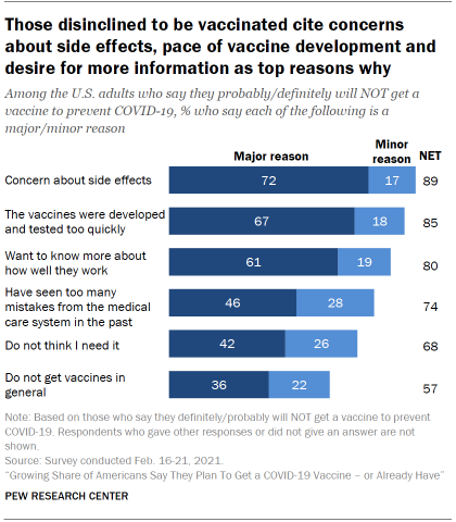 Chart shows those disinclined to be vaccinated cite concerns about side effects, pace of vaccine development and desire for more information as top reasons why
