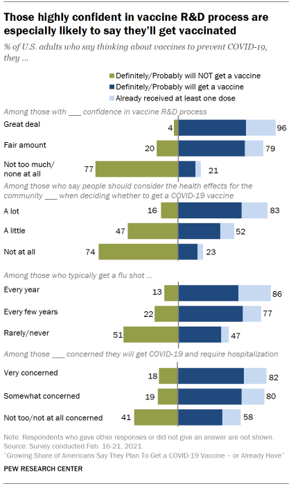 Chart shows those highly confident in vaccine R&D process are especially likely to say they'll get vaccinated