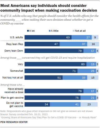 Chart shows most Americans say individuals should consider community impact when making vaccination decision