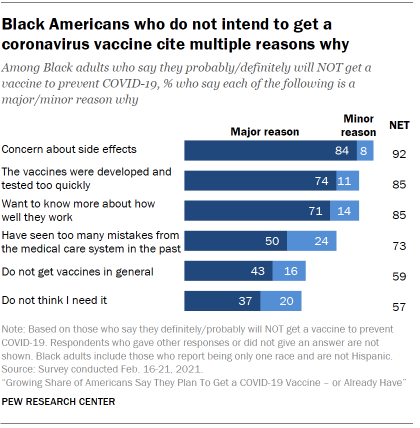 Chart shows Black Americans who do not intend to get a coronavirus vaccine cite multiple reasons why