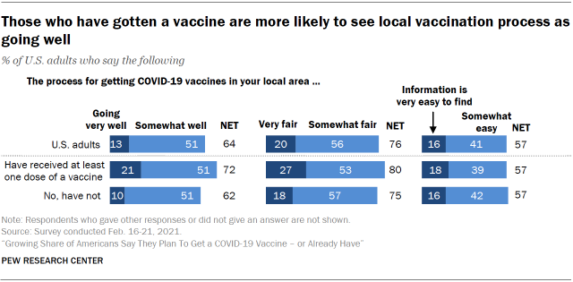 Chart shows those who have gotten a vaccine are more likely to see local vaccination process as going well