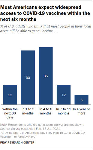 Chart shows most Americans expect widespread access to COVID-19 vaccines within the next six months