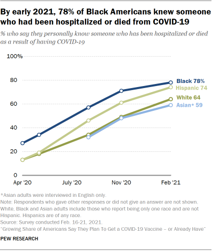 Chart shows by early 2021, 78% of Black Americans knew someone who had been hospitalized or died from COVID-19