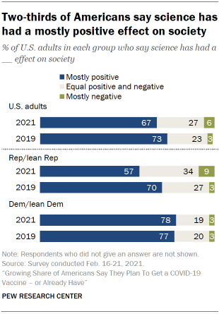 Chart shows two-thirds of Americans say science has had a mostly positive effect on society