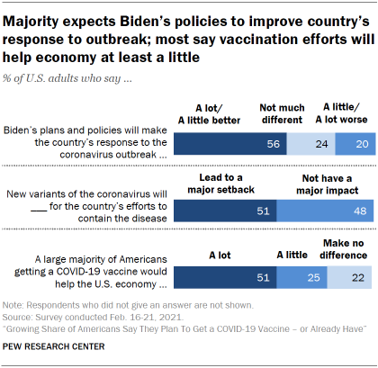 Chart shows majority expects Biden's policies to improve country's response to outbreak; most say vaccination efforts will help economy at least a little