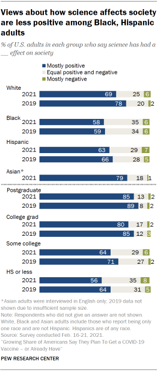 Chart shows views about how science affects society are less positive among Black, Hispanic adults
