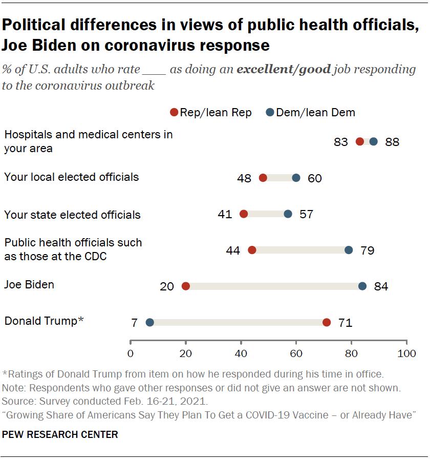 Political differences in views of public health officials, Joe Biden on coronavirus response