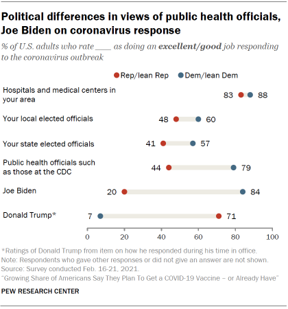 Chart shows political differences in views of public health officials, Joe Biden on coronavirus response